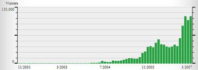 stats mensuelles 2001/2007 – 1372807 gentils visiteurs
